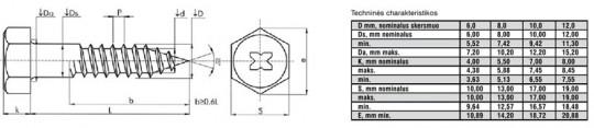 sesiabriaunio-varzto-technines-charakteristikos