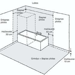 vonios-dalijimas-i-zonas